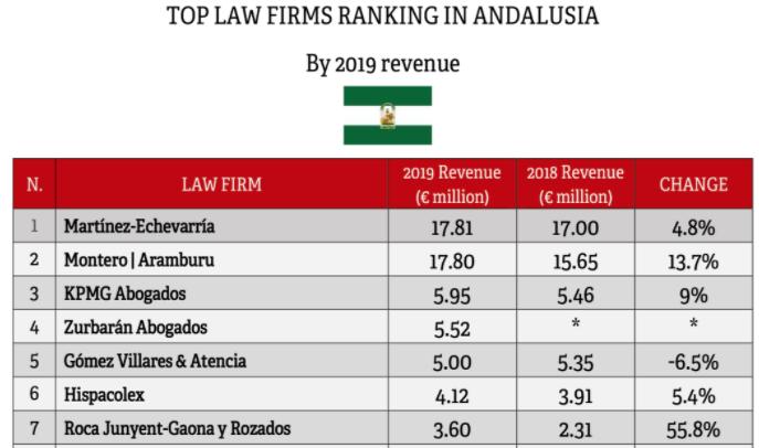 Roca Junyent-Gaona, Palacios y Rozados Abogados entre los despachos que más crecen en Andalucía según el ranking de Iberian Lawyer